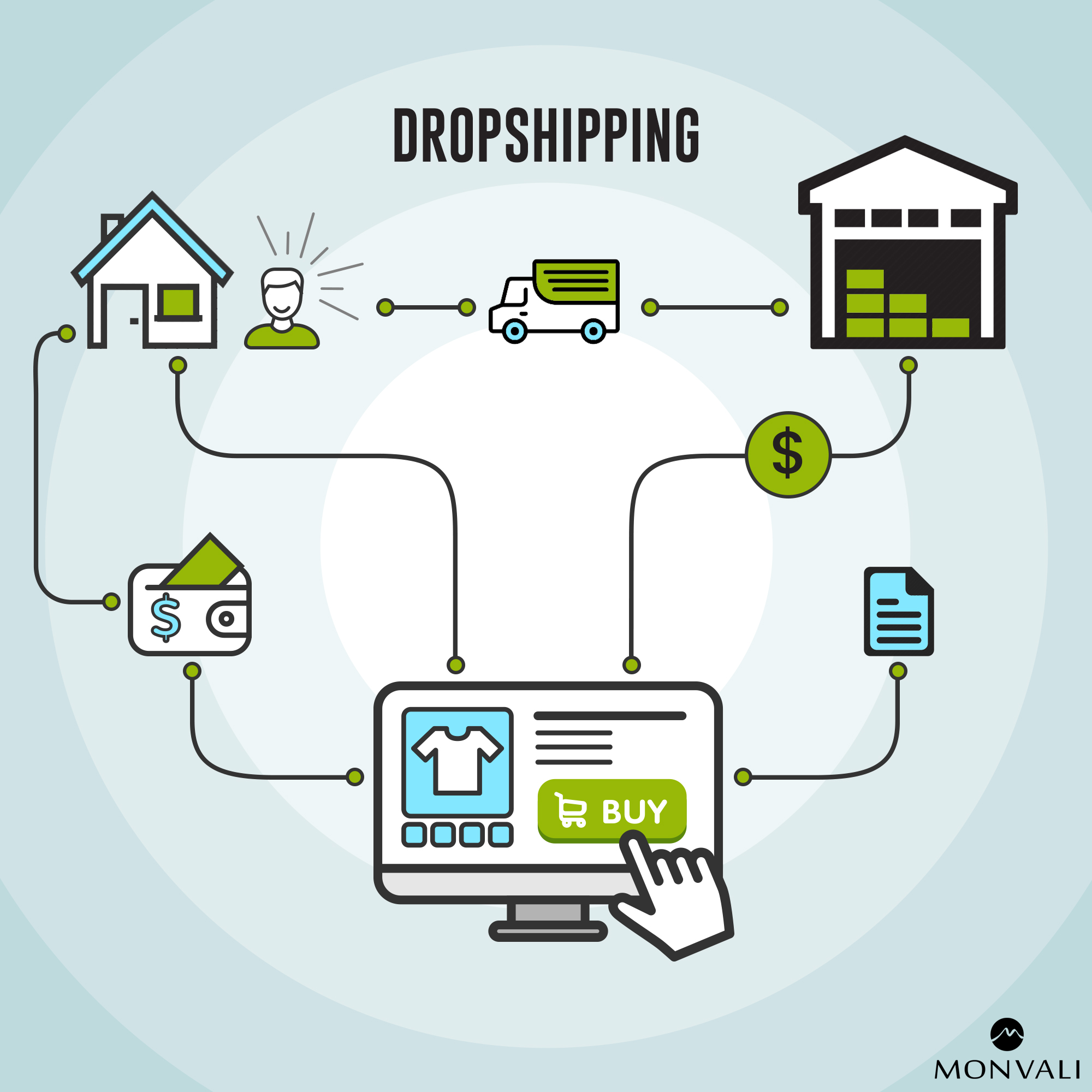 MONVALI leather goods dropshipping infographic